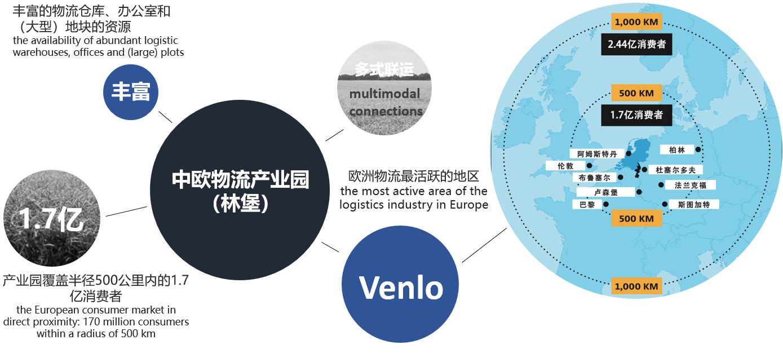 China Limburg proposition